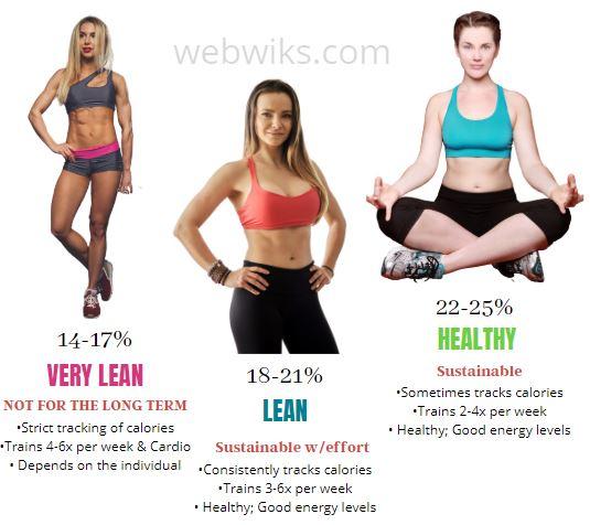 Female Body Fat Chart